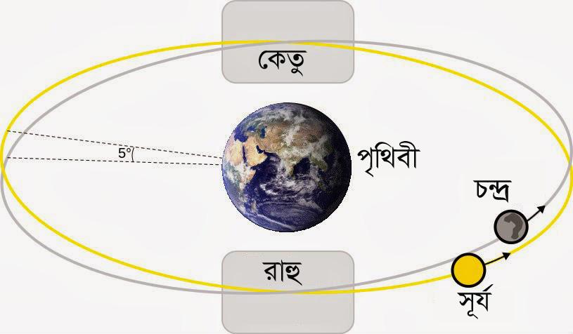 রাহু কেতু সূর্য